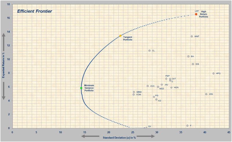 PBfrontier - Efficient Frontier