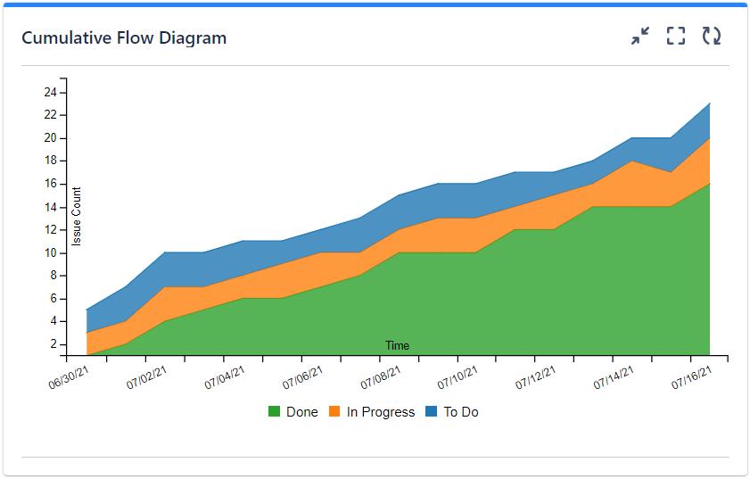 Cumulative Flow Diagram Chart Gadget