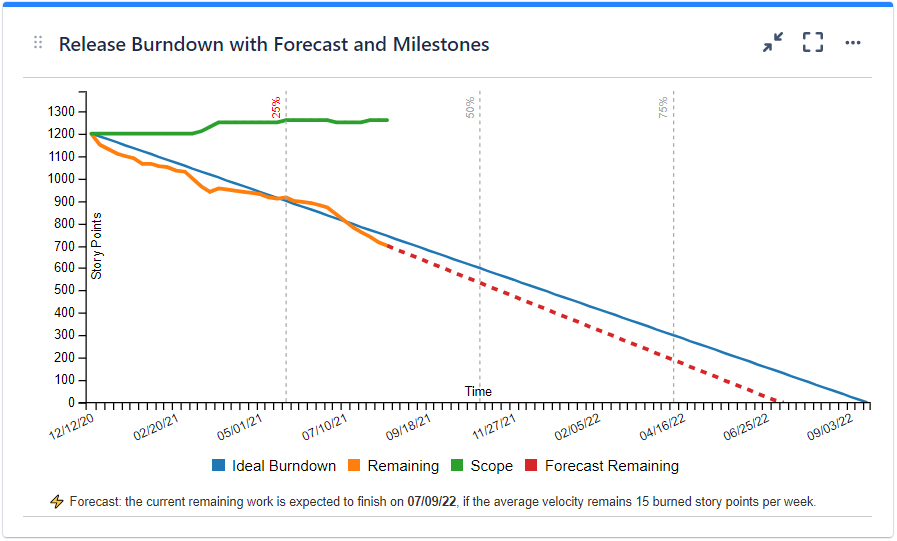 Release Burndown Chart with forecast