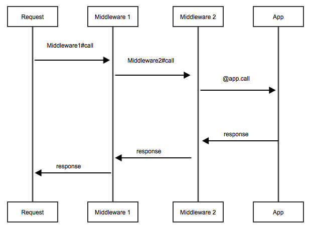 Rack Middleware Sequence Diagram