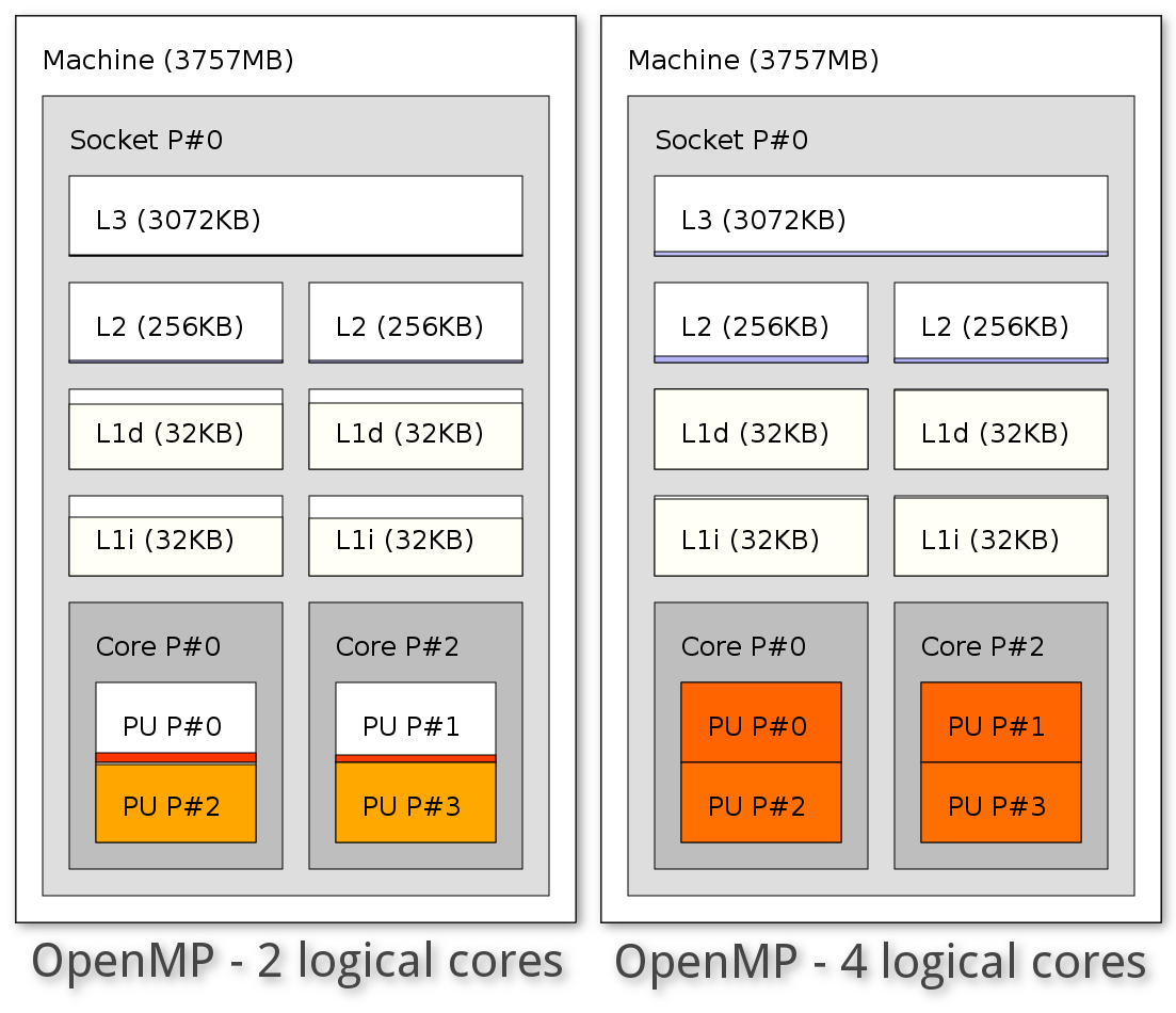 OpenMP with 2 logical cores and 4 logical cores