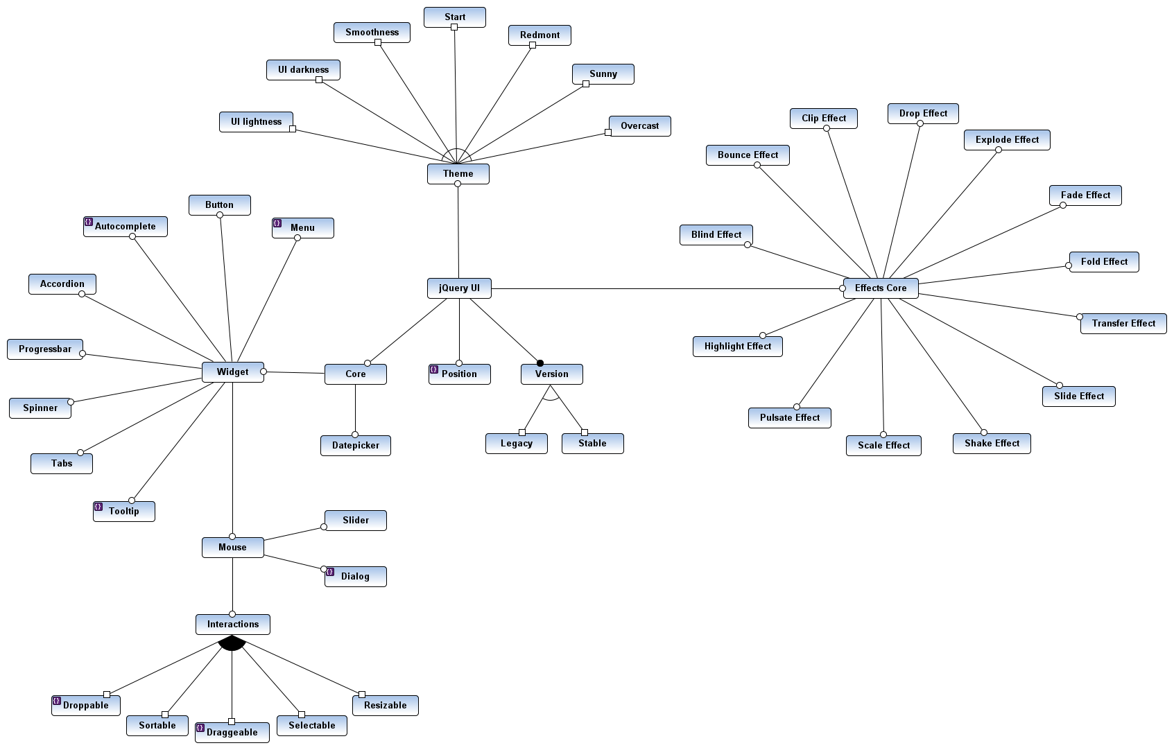 Jpikl yafmt wiki examples bitbucket feature diagram of the jquery ui builder ccuart Image collections