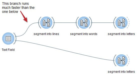chained hierarchical segmentations execute faster