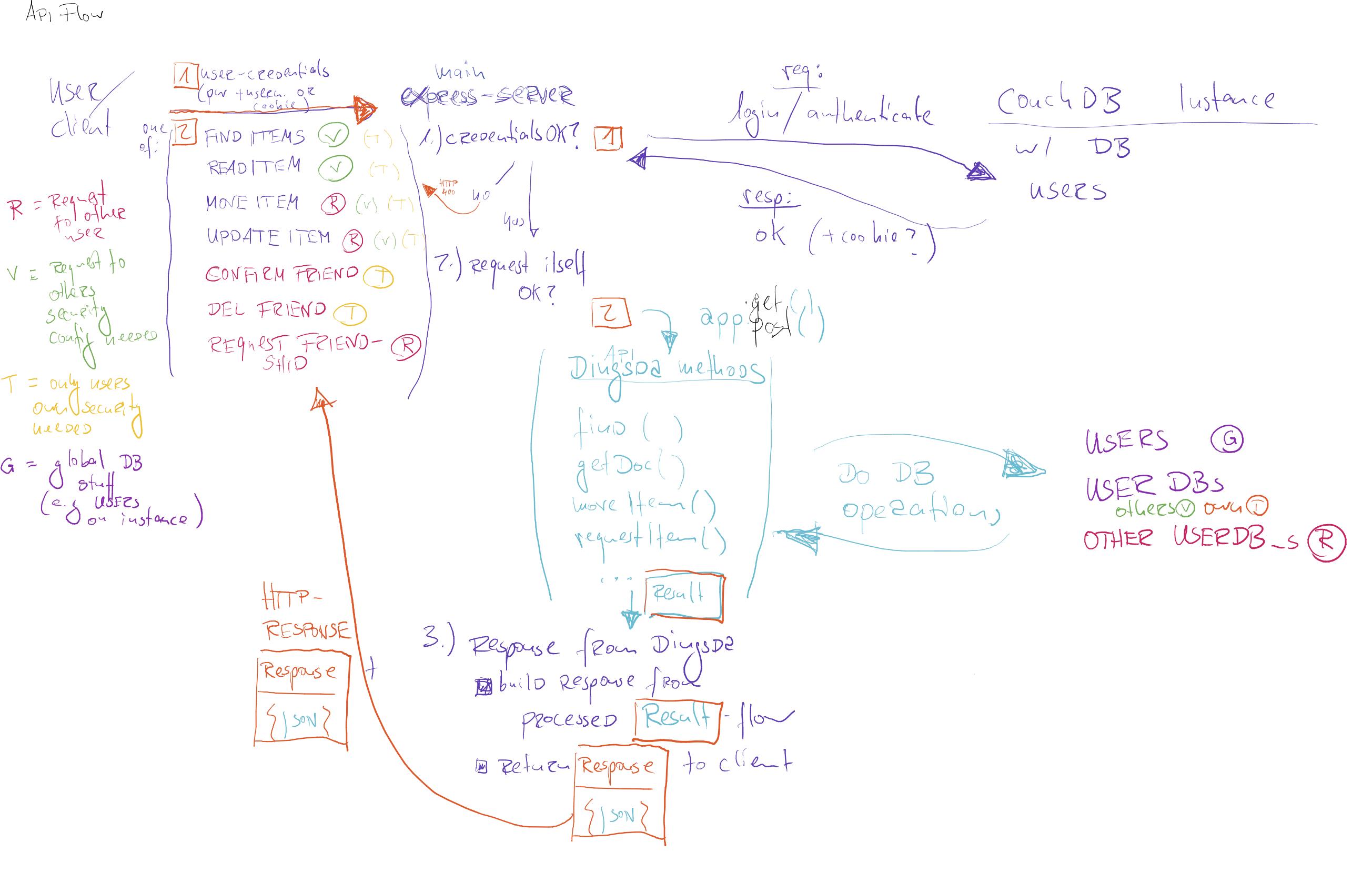 Sketch API flow chart