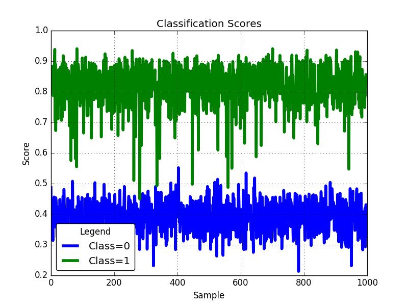 Classification scores