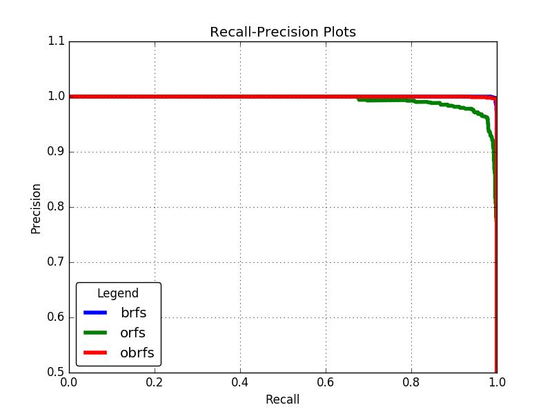 Recall-precision plots