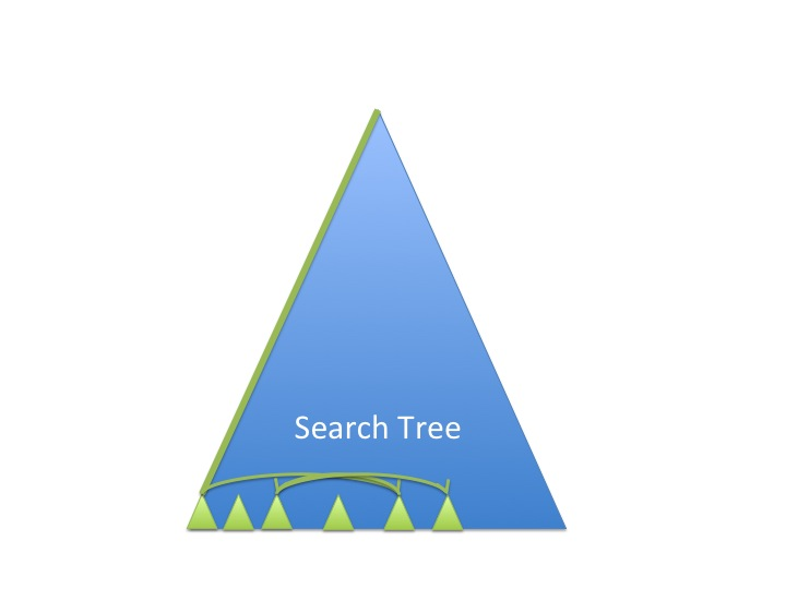 search tree lns