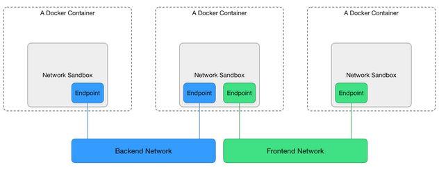 docker-cnm-model