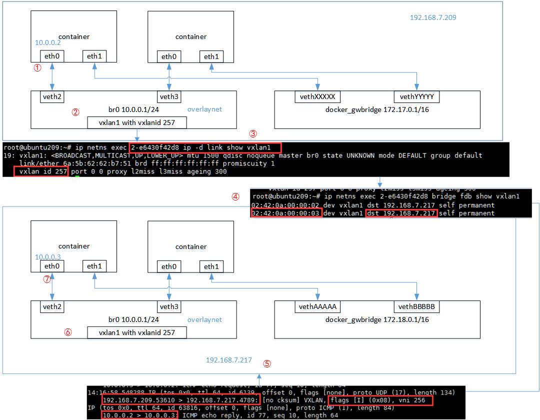 docker-overlay-network