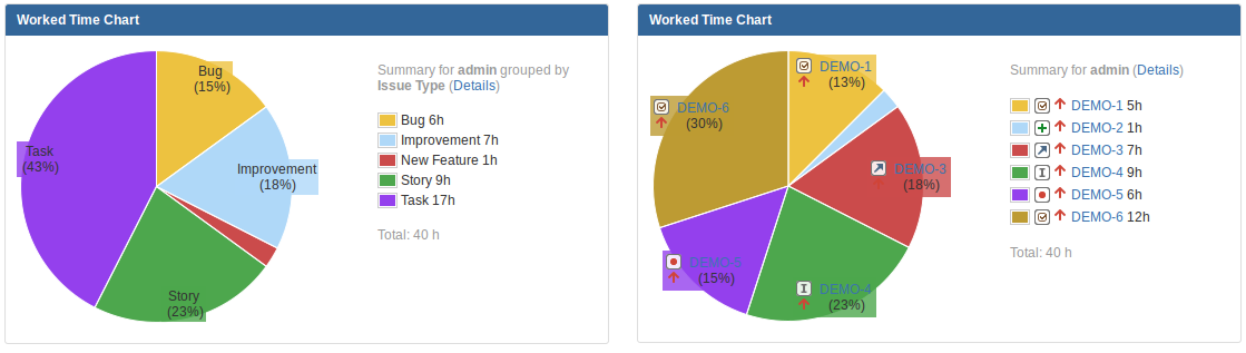 Worked Time Chart